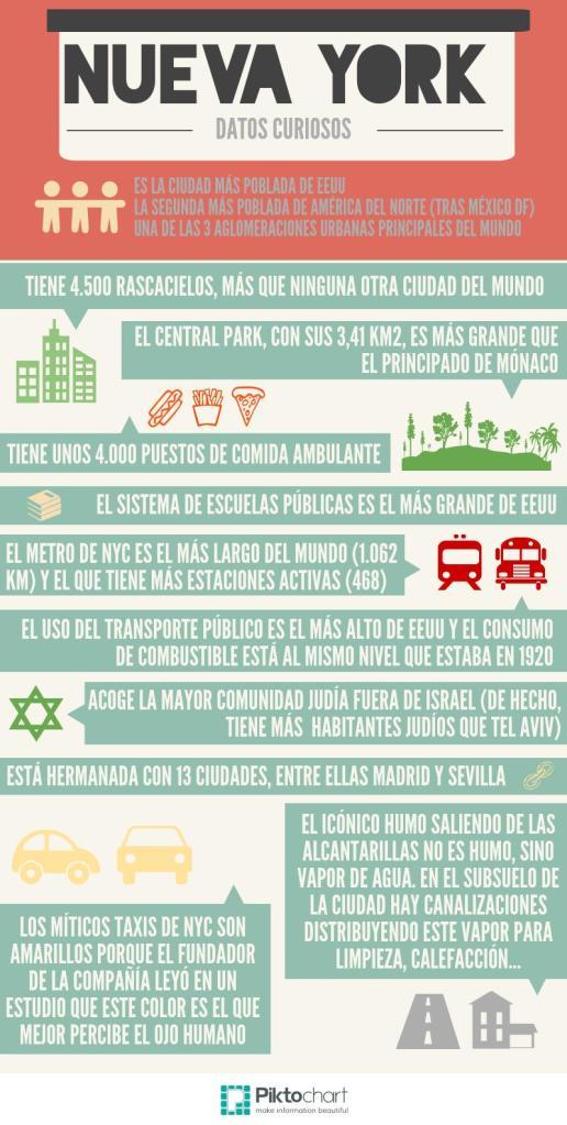 Infografía: Nueva York - Datos Curiosos