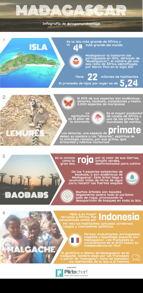 Infografía de Madagascar